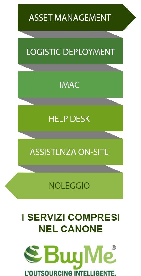 Buyme outsourcing BMA Euroservice Firenze